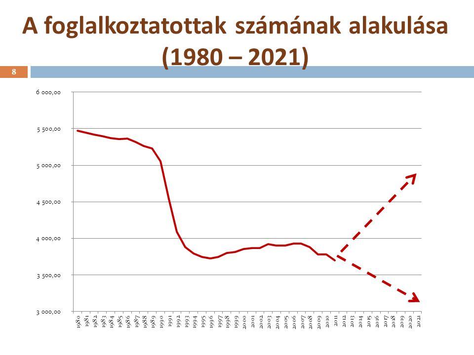 A foglalkoztatottak számának alakulása (1980 – 2021) 8