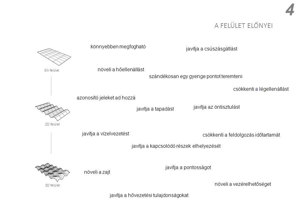 A FELÜLET ELŐNYEI 4 Sík felület 2D felület 3D felület javítja a csúszásgátlást szándékosan egy gyenge pontot teremteni javítja a vízelvezetést javítja