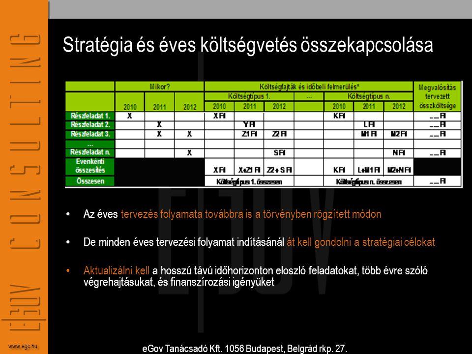 eGov Tanácsadó Kft. 1056 Budapest, Belgrád rkp. 27. www.egc.hu Stratégia és éves költségvetés összekapcsolása • Az éves tervezés folyamata továbbra is