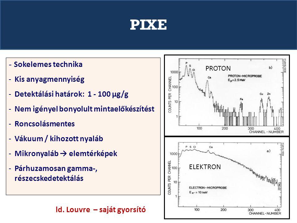 PIXE - Sokelemes technika -Kis anyagmennyiség -Detektálási határok: 1 - 100 µg/g -Nem igényel bonyolult mintaelőkészítést -Roncsolásmentes -Vákuum / kihozott nyaláb -Mikronyaláb → elemtérképek -Párhuzamosan gamma-, részecskedetektálás PROTON ELEKTRON ld.