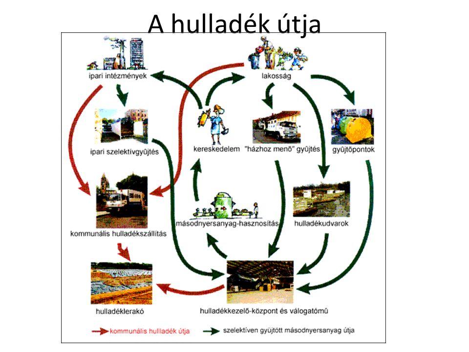 Az újrahasznosítás célja