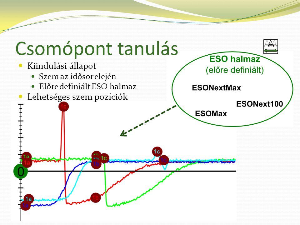 Csomópont tanulás  Kiindulási állapot  Szem az idősor elején  Előre definiált ESO halmaz  Lehetséges szem pozíciók