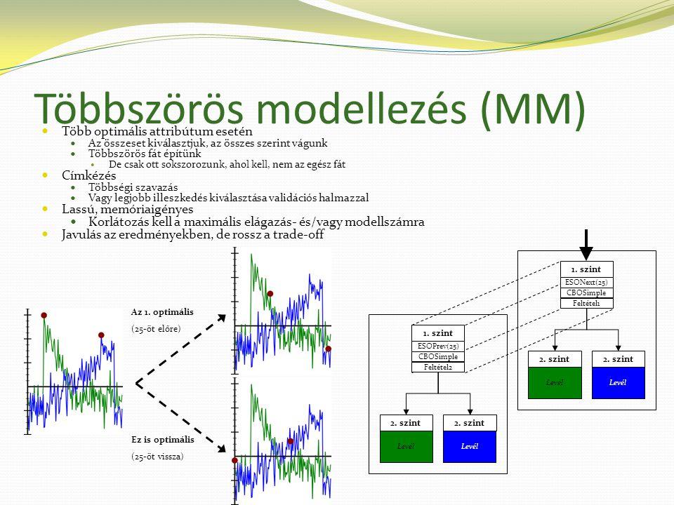 Többszörös modellezés (MM) 1. szint ESONext(25) CBOSimple Feltétel1 2.