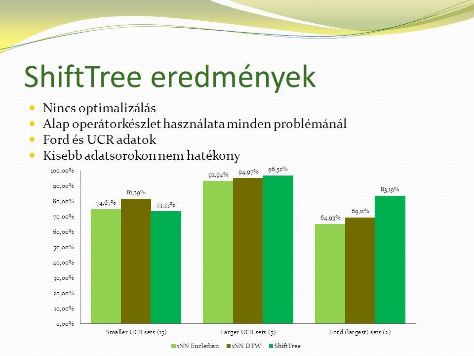 ShiftTree eredmények  Nincs optimalizálás  Alap operátorkészlet használata minden problémánál  Ford és UCR adatok  Kisebb adatsorokon nem hatékony