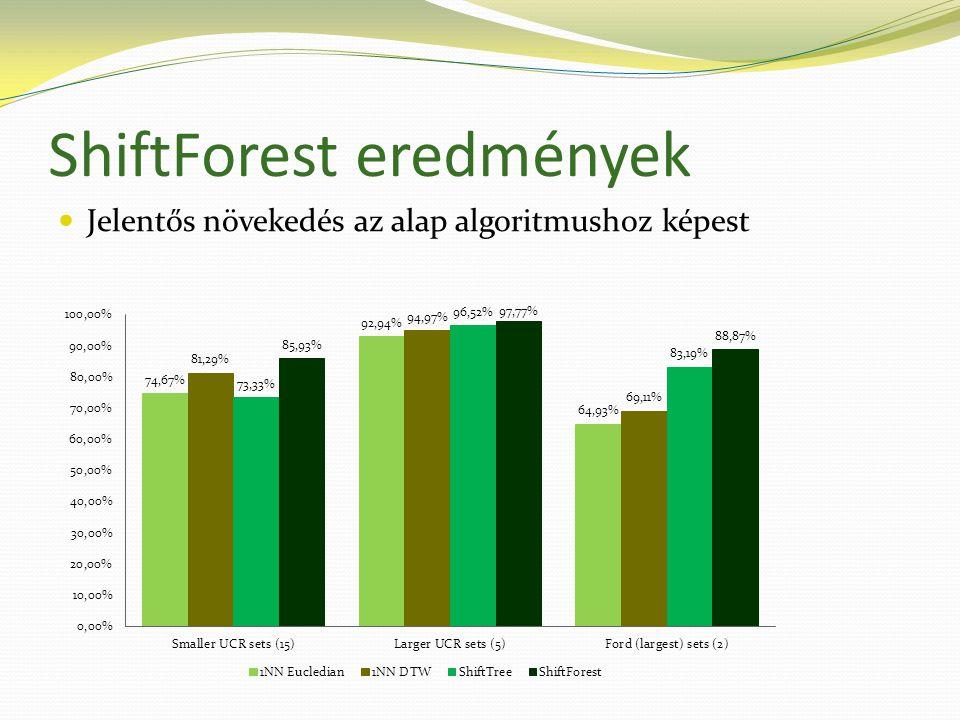 ShiftForest eredmények  Jelentős növekedés az alap algoritmushoz képest