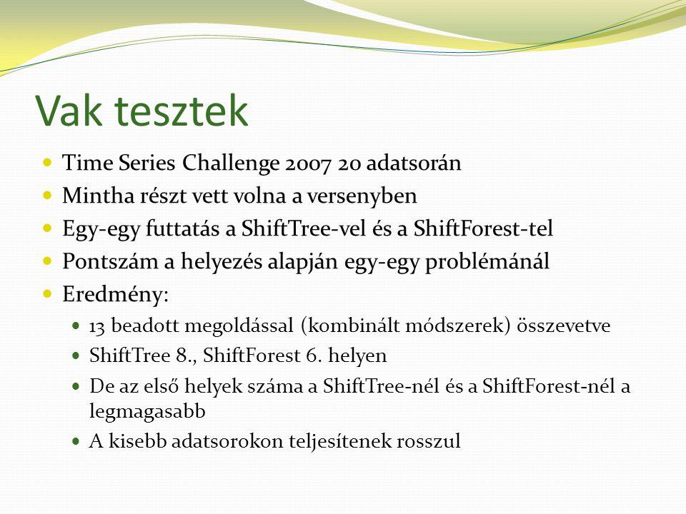 Vak tesztek  Time Series Challenge 2007 20 adatsorán  Mintha részt vett volna a versenyben  Egy-egy futtatás a ShiftTree-vel és a ShiftForest-tel  Pontszám a helyezés alapján egy-egy problémánál  Eredmény:  13 beadott megoldással (kombinált módszerek) összevetve  ShiftTree 8., ShiftForest 6.