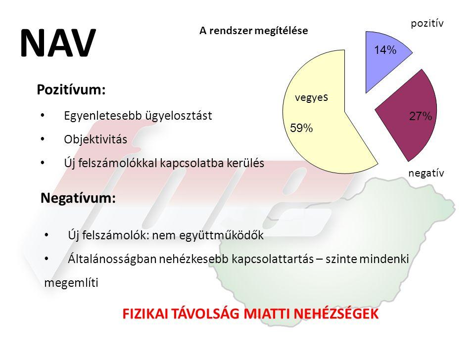 NAV A rendszer megítélése pozitív Pozitívum: • Új felszámolók: nem együttműködők • Általánosságban nehézkesebb kapcsolattartás – szinte mindenki megem