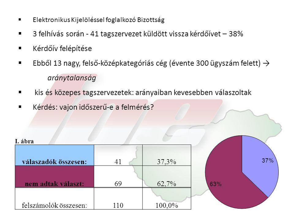  Elektronikus Kijelöléssel foglalkozó Bizottság  3 felhívás során - 41 tagszervezet küldött vissza kérdőívet – 38%  Kérdőív felépítése  Ebből 13 n