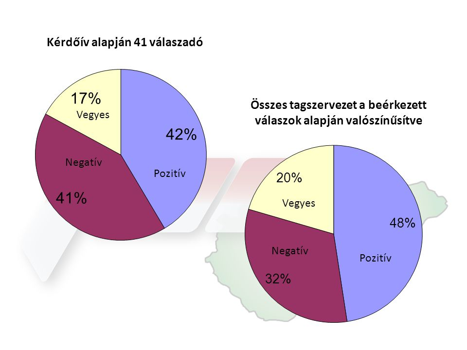 Kérdőív alapján 41 válaszadó Összes tagszervezet a beérkezett válaszok alapján valószínűsítve Pozitív Negatív Vegyes
