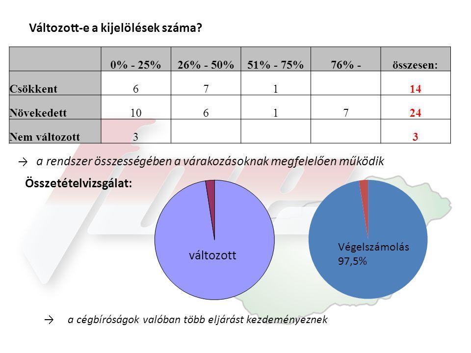 Változott-e a kijelölések száma? 0% - 25%26% - 50%51% - 75%76% -összesen: Csökkent671 14 Növekedett1061724 Nem változott3 3 → a rendszer összességében