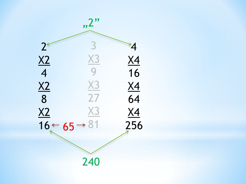"2 X2 4 X2 8 X2 16 3 X3 9 X3 27 X3 81 4 X4 16 X4 64 X4 256 65 ""2"" 240"