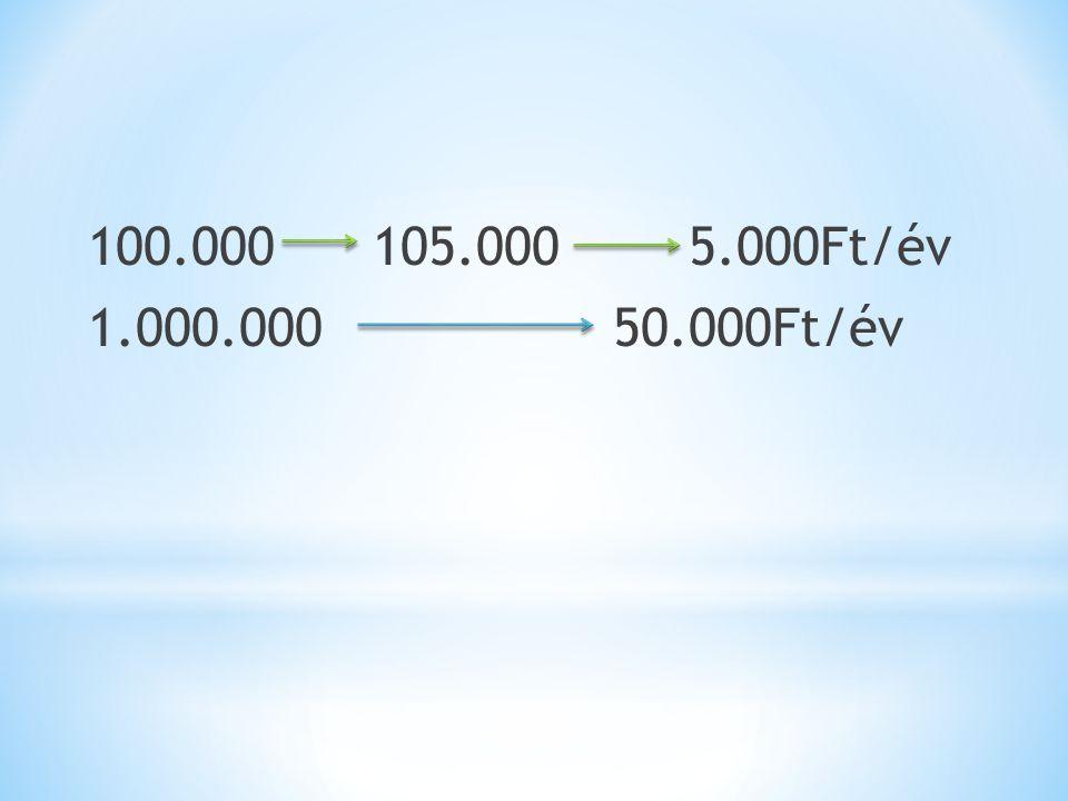 100.000 105.000 5.000Ft/év 1.000.000 50.000Ft/év