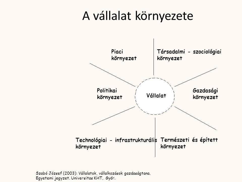 Piaci környezet Politikai környezet Technológiai - infrastrukturális környezet Természeti és épített környezet Gazdasági környezet Társadalmi - szociológiai környezet Vállalat A vállalat környezete Szabó József (2003): Vállalatok, vállalkozások gazdaságtana.