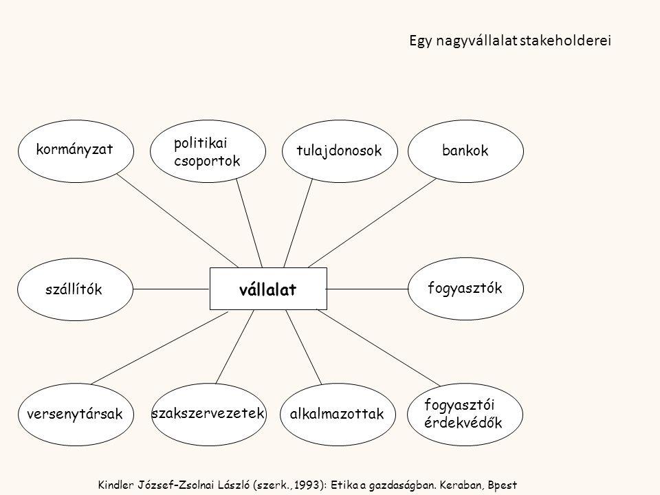 vállalat Kindler József–Zsolnai László (szerk., 1993): Etika a gazdaságban. Keraban, Bpest kormányzat politikai csoportok tulajdonosokbankok szállítók