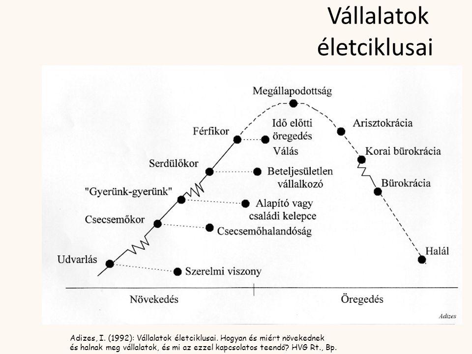 Vállalatok életciklusai Adizes, I. (1992): Vállalatok életciklusai. Hogyan és miért növekednek és halnak meg vállalatok, és mi az ezzel kapcsolatos te