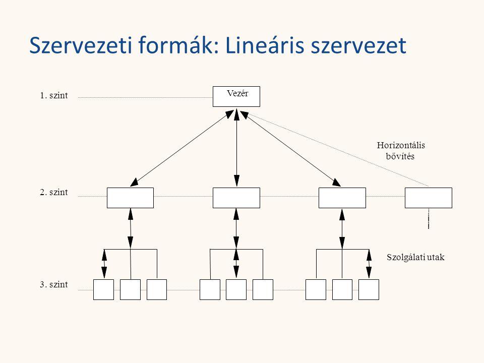 Szervezeti formák: Lineáris szervezet Vezér 1. szint 2. szint 3. szint Horizontális bővítés Szolgálati utak