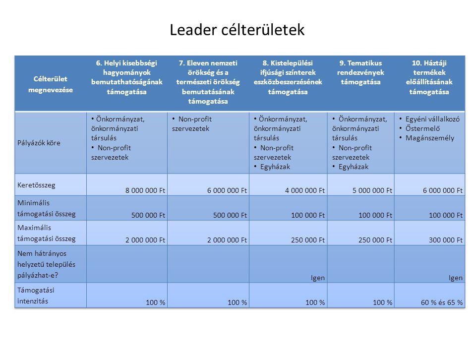 Leader célterületek