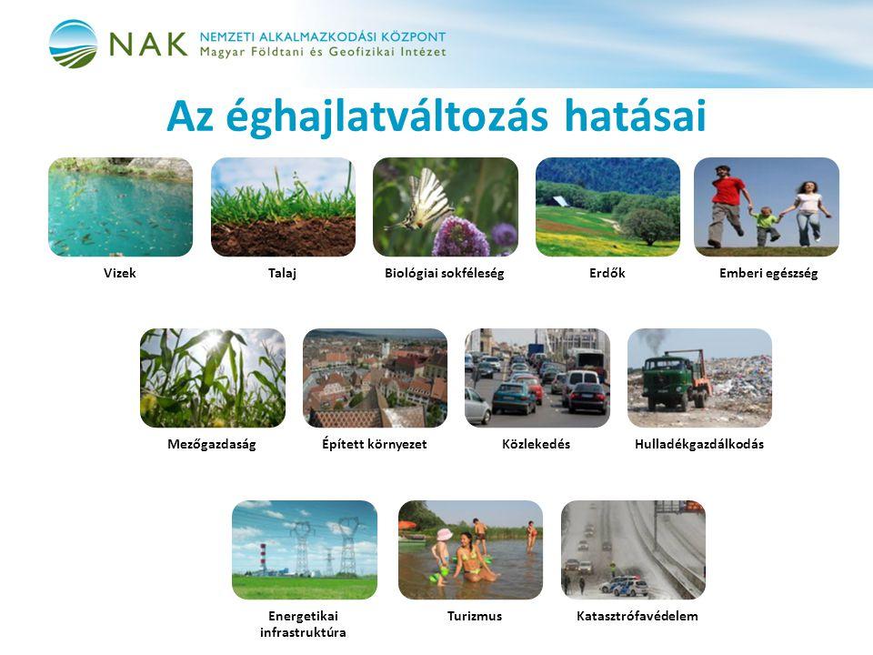 Az éghajlatváltozás hatásai VizekTalajBiológiai sokféleségErdőkEmberi egészség MezőgazdaságÉpített környezetKözlekedésHulladékgazdálkodás Energetikai