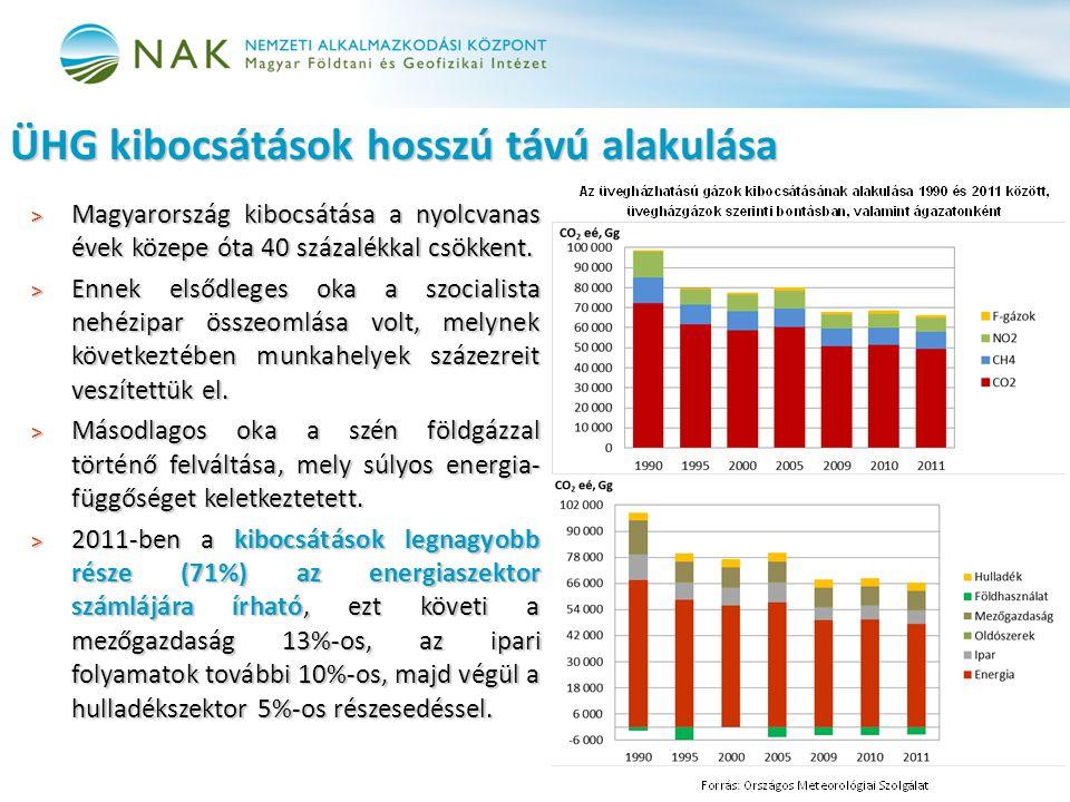 ÜHG kibocsátások hosszú távú alakulása > Magyarország kibocsátása a nyolcvanas évek közepe óta 40 százalékkal csökkent. > Ennek elsődleges oka a szoci