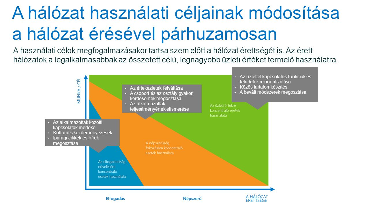A hálózat használati céljainak módosítása a hálózat érésével párhuzamosan A használati célok megfogalmazásakor tartsa szem előtt a hálózat érettségét is.