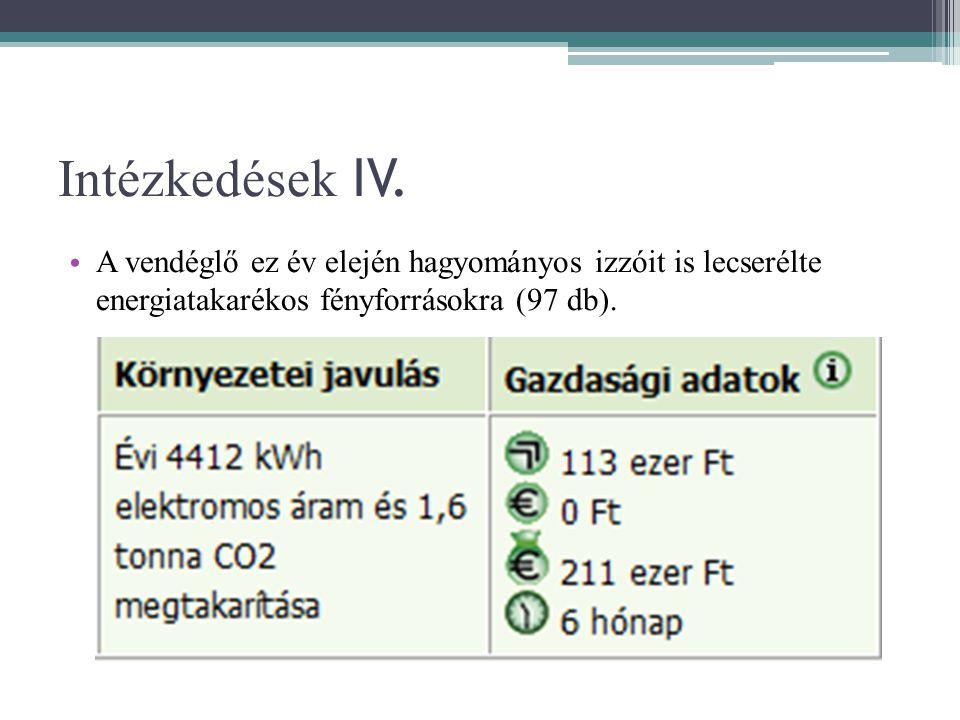 Intézkedések IV. • A vendéglő ez év elején hagyományos izzóit is lecserélte energiatakarékos fényforrásokra (97 db).