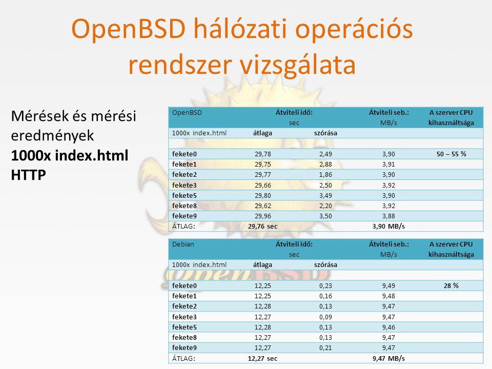 OpenBSD hálózati operációs rendszer vizsgálata Mérések és mérési eredmények 1000x index.html HTTP Debian Átviteli idő: sec Átviteli seb.: MB/s A szerv