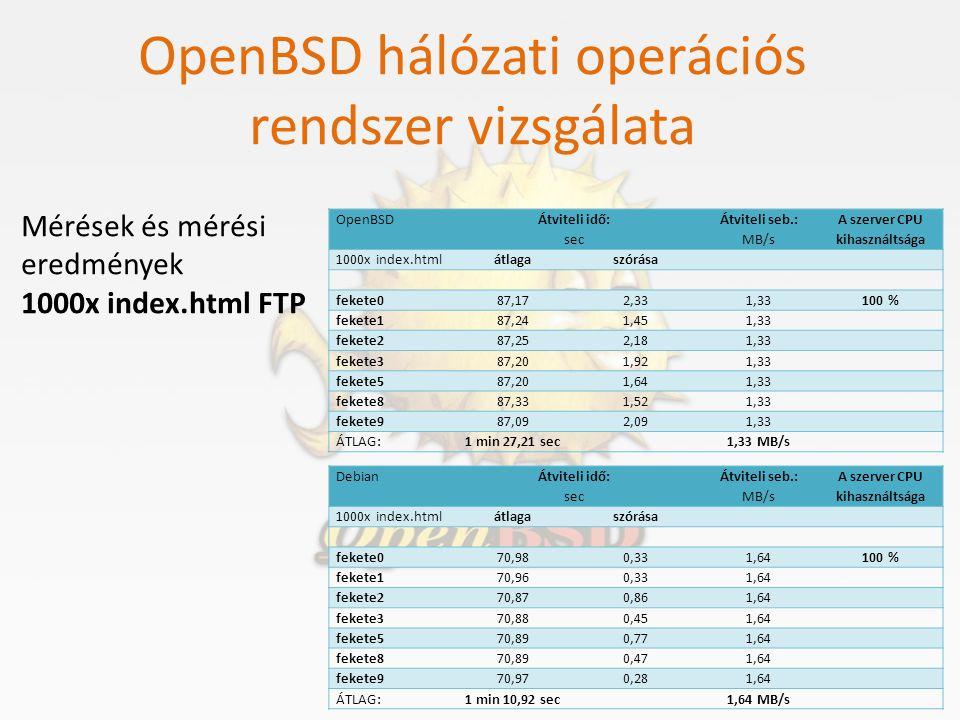 OpenBSD hálózati operációs rendszer vizsgálata Mérések és mérési eredmények 1000x index.html FTP OpenBSD Átviteli idő: sec Átviteli seb.: MB/s A szerv