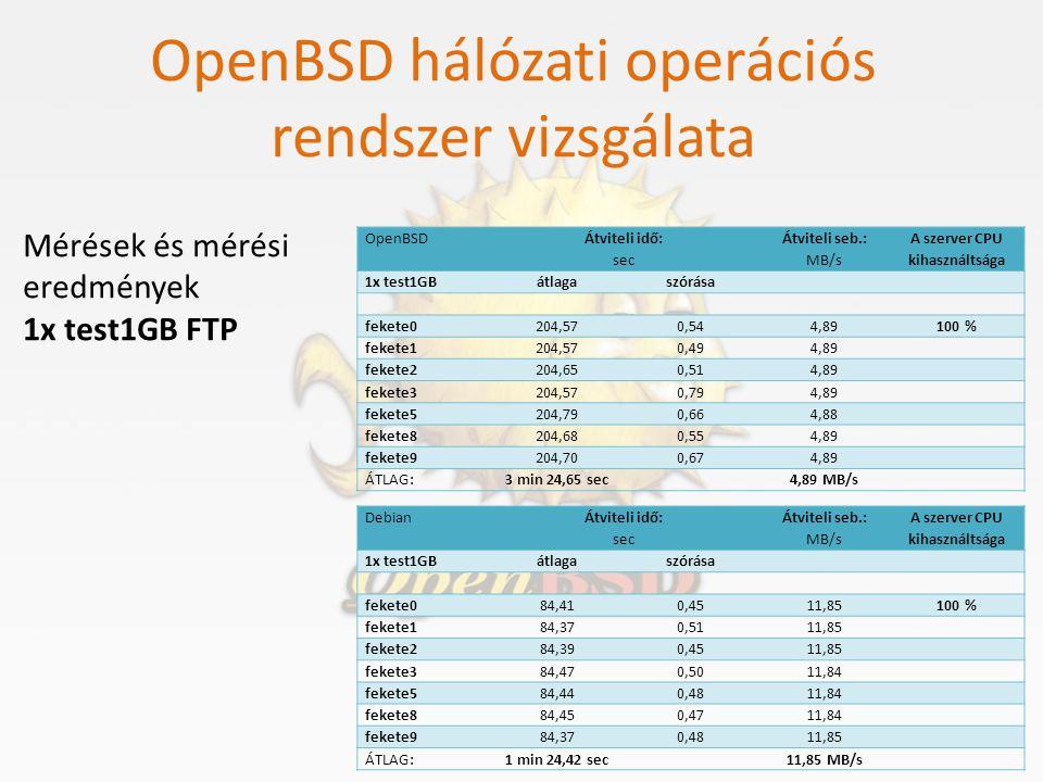 OpenBSD hálózati operációs rendszer vizsgálata Mérések és mérési eredmények 1x test1GB FTP OpenBSD Átviteli idő: sec Átviteli seb.: MB/s A szerver CPU