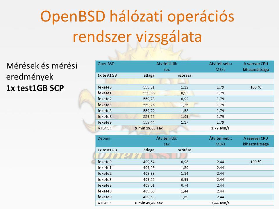 OpenBSD hálózati operációs rendszer vizsgálata Mérések és mérési eredmények 1x test1GB SCP OpenBSD Átviteli idő: sec Átviteli seb.: MB/s A szerver CPU