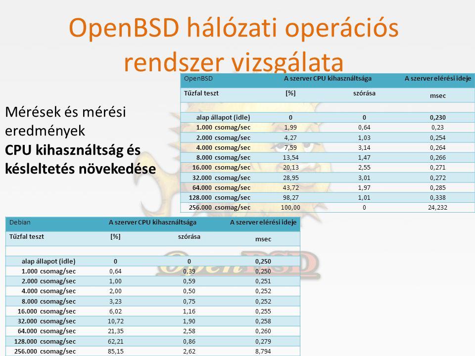 OpenBSD hálózati operációs rendszer vizsgálata Mérések és mérési eredmények CPU kihasználtság és késleltetés növekedése OpenBSDA szerver CPU kihasznál