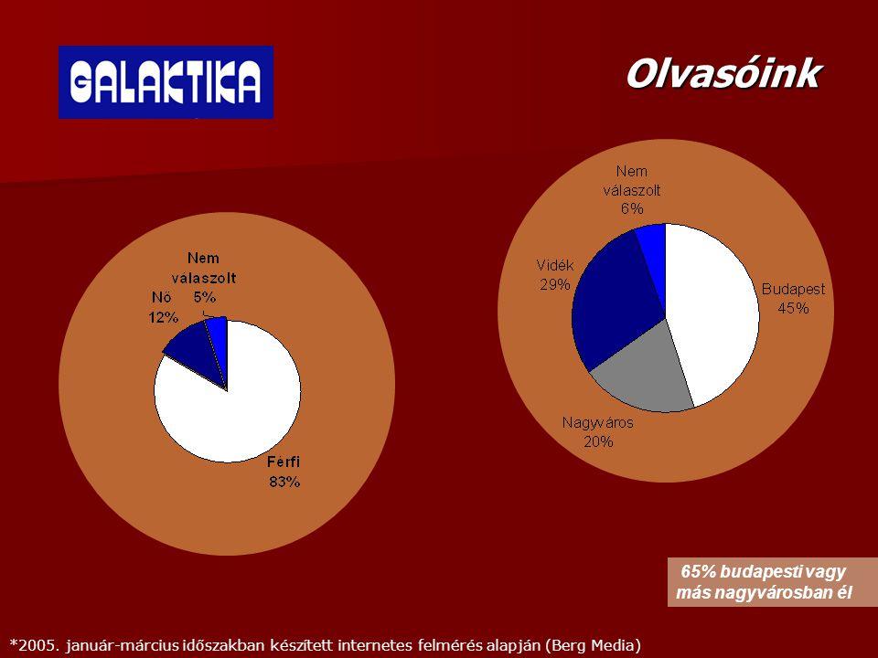 Olvasóink *2005. január-március időszakban készített internetes felmérés alapján (Berg Media) 65% budapesti vagy más nagyvárosban él