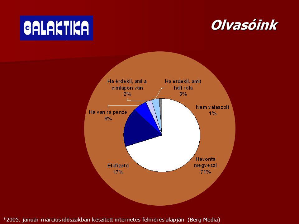 Olvasóink *2005. január-március időszakban készített internetes felmérés alapján (Berg Media)