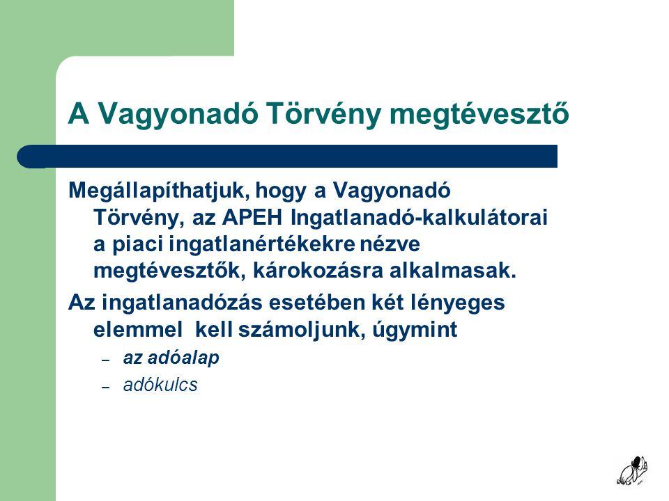 Elmondjuk azt 14 éves folyamatos monitoring (mérés) alapján hogy Budapestnek a mintegy hatezer utcájában évente jó ha 1500 utcában létezik statisztikai értelemben is értelmezhető piaci forgalom, azaz minimum 3 lakóingatlan gazdát cserélt és a vételár ismertnek vehető.14 éves folyamatos monitoring hogy egy-egy (postai) irányítószám körzeten belül (Budapesten 160 ilyen van) az egyes utcák forgalmában és az ott gazdát cserélt (avagy kínált) lakóingatlanok négyzetméter áraiban is jelentős a szórás.