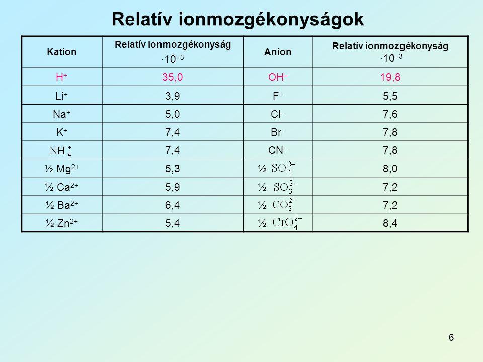 6 Relatív ionmozgékonyságok Kation Relatív ionmozgékonyság ∙10 –3 Anion Relatív ionmozgékonyság ∙10 –3 H+H+ 35,0OH – 19,8 Li + 3,9F–F– 5,5 Na + 5,0Cl – 7,6 K+K+ 7,4Br – 7,8 7,4CN – 7,8 ½ Mg 2+ 5,3½8,0 ½ Ca 2+ 5,9½7,2 ½ Ba 2+ 6,4½7,2 ½ Zn 2+ 5,4½8,4