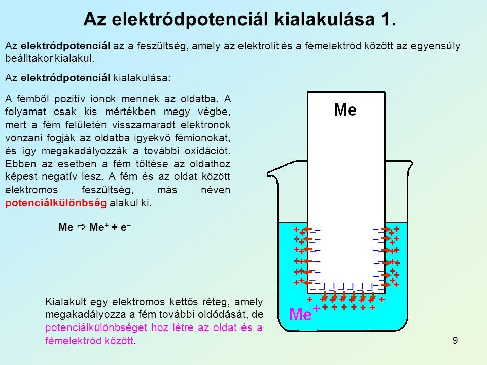 9 Az elektródpotenciál kialakulása 1.