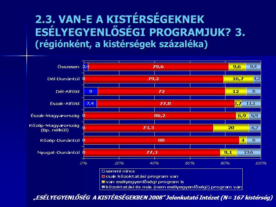 """2.3. VAN-E A KISTÉRSÉGEKNEK ESÉLYEGYENLŐSÉGI PROGRAMJUK? 3. (régiónként, a kistérségek százaléka) """"ESÉLYEGYENLŐSÉG A KISTÉRSÉGEKBEN 2008"""" Jelenkutató"""