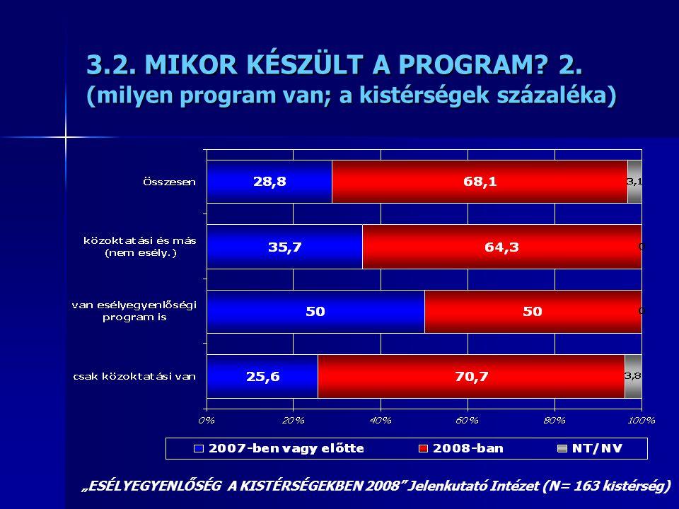 """3.2. MIKOR KÉSZÜLT A PROGRAM? 2. (milyen program van; a kistérségek százaléka) """"ESÉLYEGYENLŐSÉG A KISTÉRSÉGEKBEN 2008"""" Jelenkutató Intézet (N= 163 kis"""