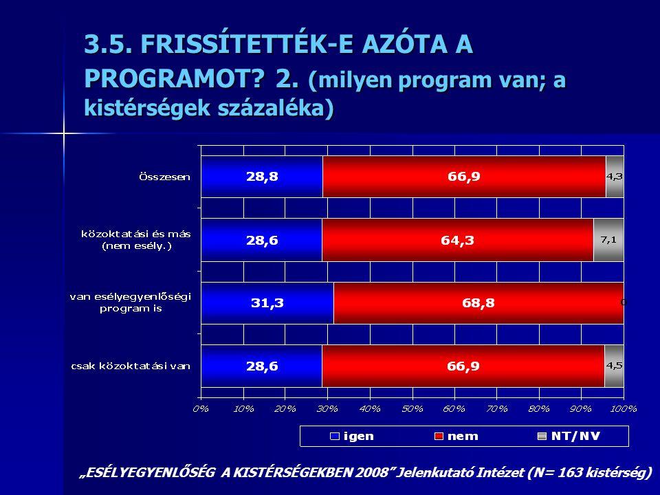 """3.5. FRISSÍTETTÉK-E AZÓTA A PROGRAMOT? 2. (milyen program van; a kistérségek százaléka) """"ESÉLYEGYENLŐSÉG A KISTÉRSÉGEKBEN 2008"""" Jelenkutató Intézet (N"""