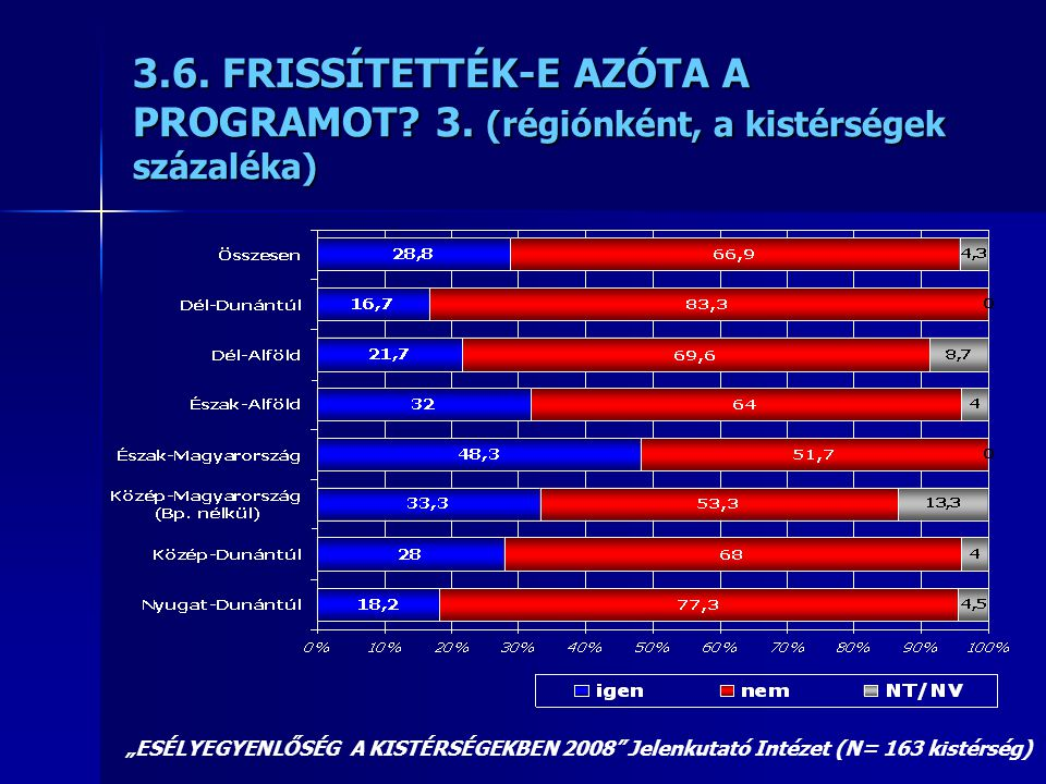 """3.6. FRISSÍTETTÉK-E AZÓTA A PROGRAMOT? 3. (régiónként, a kistérségek százaléka) """"ESÉLYEGYENLŐSÉG A KISTÉRSÉGEKBEN 2008"""" Jelenkutató Intézet (N= 163 ki"""