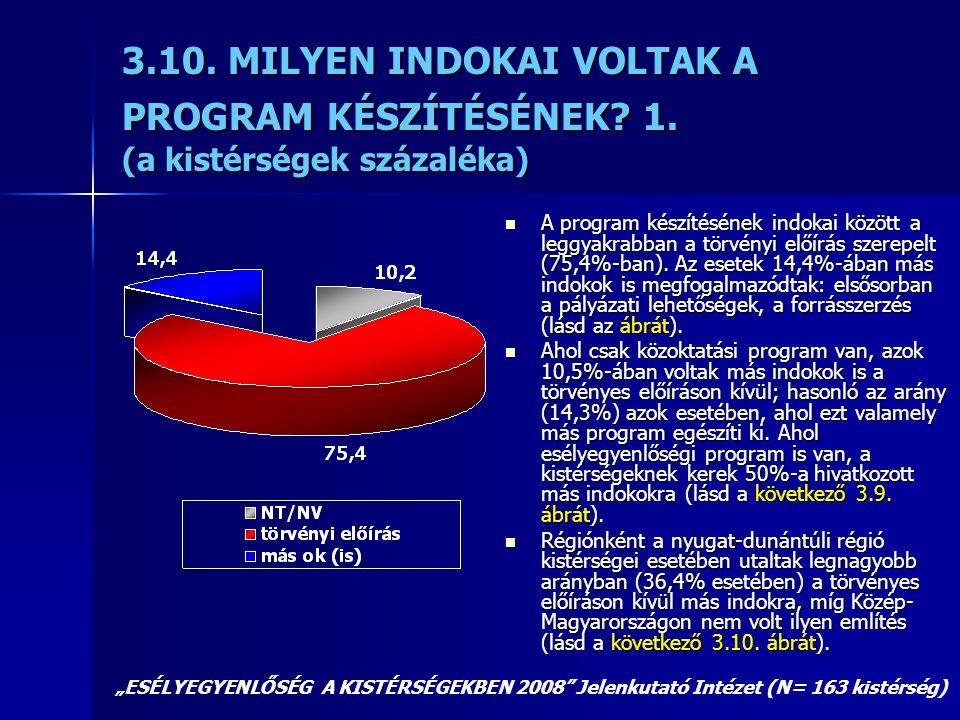 3.10. MILYEN INDOKAI VOLTAK A PROGRAM KÉSZÍTÉSÉNEK? 1. (a kistérségek százaléka)  A program készítésének indokai között a leggyakrabban a törvényi el