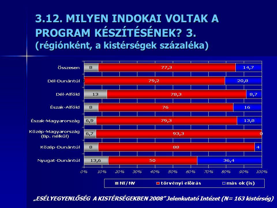 """3.12. MILYEN INDOKAI VOLTAK A PROGRAM KÉSZÍTÉSÉNEK? 3. (régiónként, a kistérségek százaléka) """"ESÉLYEGYENLŐSÉG A KISTÉRSÉGEKBEN 2008"""" Jelenkutató Intéz"""