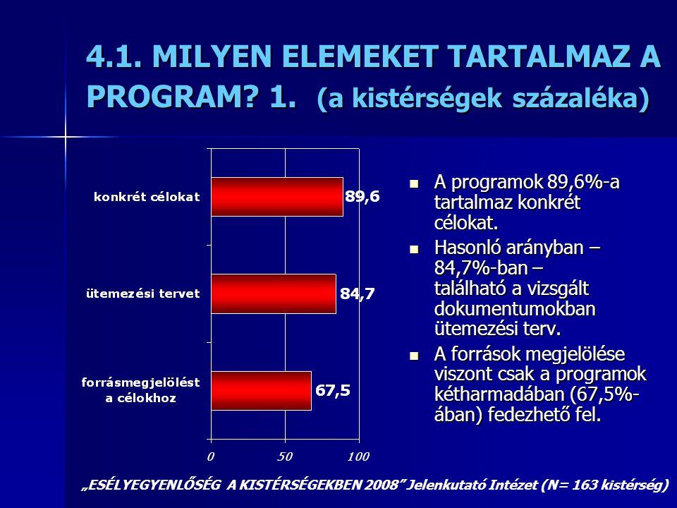 4.1. MILYEN ELEMEKET TARTALMAZ A PROGRAM? 1. (a kistérségek százaléka)  A programok 89,6%-a tartalmaz konkrét célokat.  Hasonló arányban – 84,7%-ban