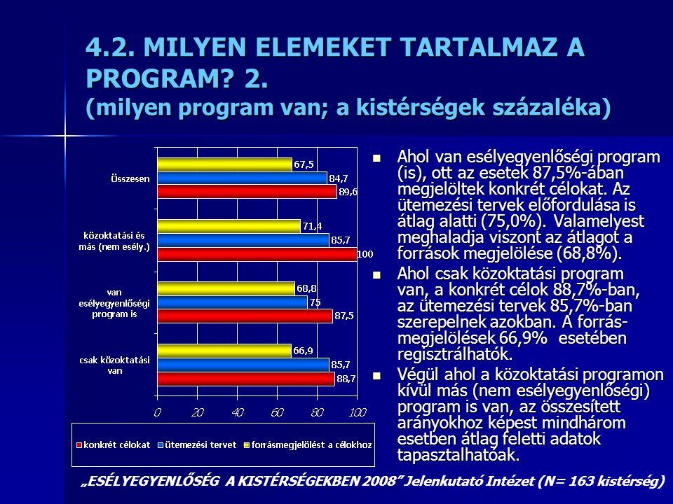 4.2. MILYEN ELEMEKET TARTALMAZ A PROGRAM? 2. (milyen program van; a kistérségek százaléka)  Ahol van esélyegyenlőségi program (is), ott az esetek 87,