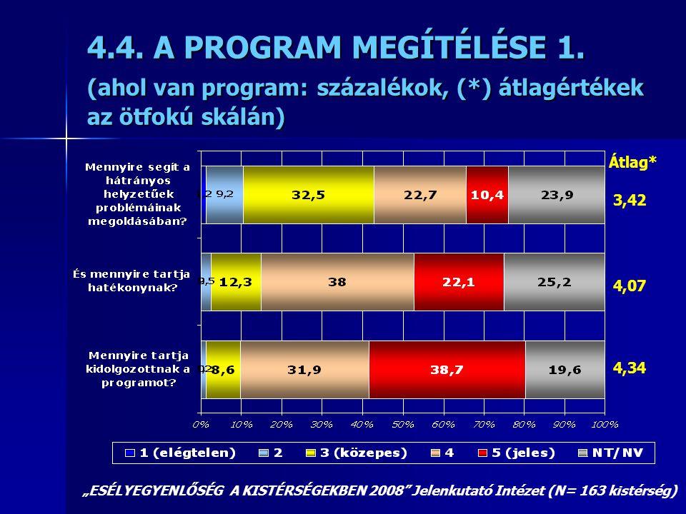"""4.4. A PROGRAM MEGÍTÉLÉSE 1. (ahol van program: százalékok, (*) átlagértékek az ötfokú skálán) """"ESÉLYEGYENLŐSÉG A KISTÉRSÉGEKBEN 2008"""" Jelenkutató Int"""