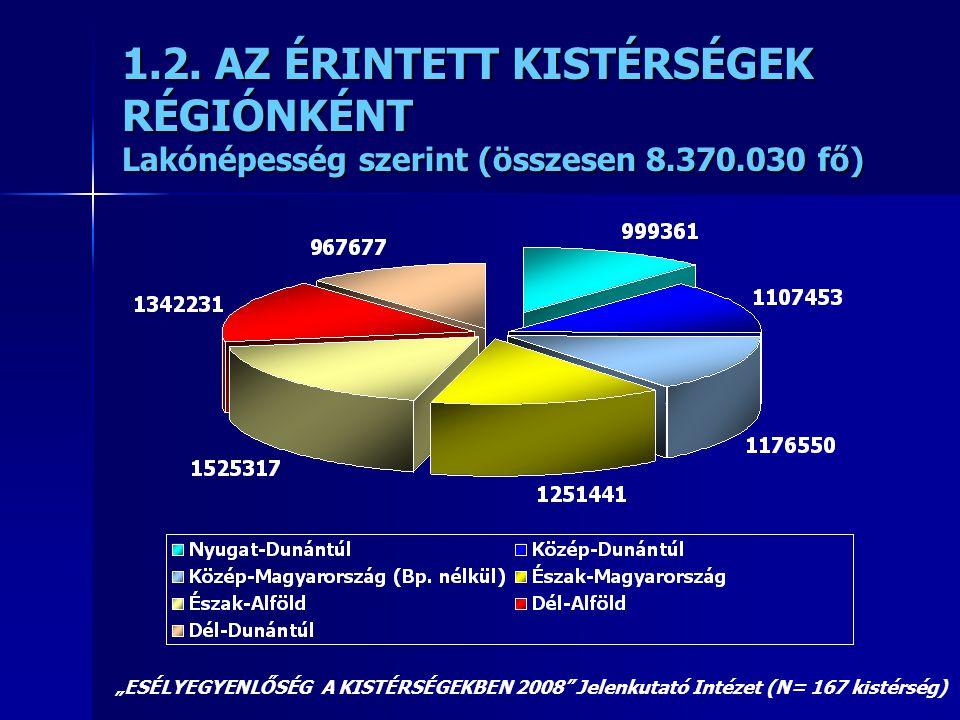 """1.2. AZ ÉRINTETT KISTÉRSÉGEK RÉGIÓNKÉNT Lakónépesség szerint (összesen 8.370.030 fő) """"ESÉLYEGYENLŐSÉG A KISTÉRSÉGEKBEN 2008"""" Jelenkutató Intézet (N= 1"""
