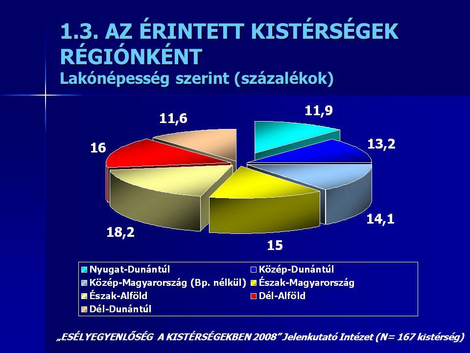 """1.3. AZ ÉRINTETT KISTÉRSÉGEK RÉGIÓNKÉNT Lakónépesség szerint (százalékok) """"ESÉLYEGYENLŐSÉG A KISTÉRSÉGEKBEN 2008"""" Jelenkutató Intézet (N= 167 kistérsé"""
