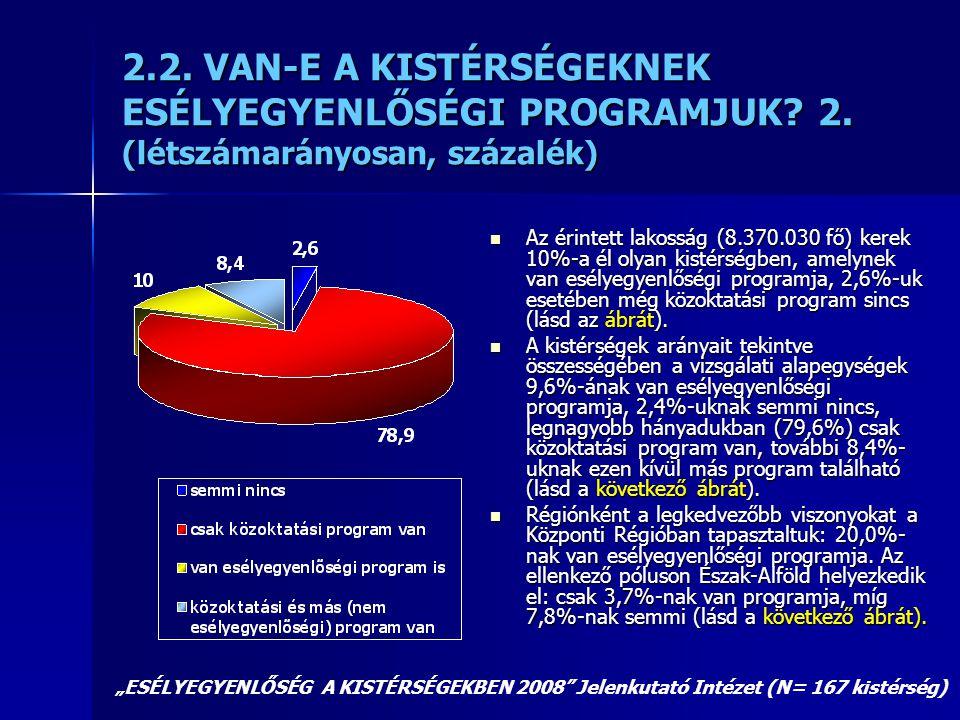 2.2. VAN-E A KISTÉRSÉGEKNEK ESÉLYEGYENLŐSÉGI PROGRAMJUK? 2. (létszámarányosan, százalék)  Az érintett lakosság (8.370.030 fő) kerek 10%-a él olyan ki