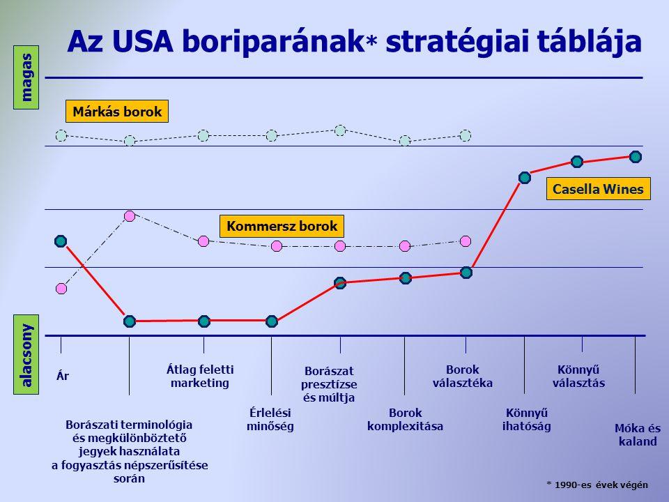 Az USA boriparának * stratégiai táblája alacsony magas Borászat presztízse és múltja Borászati terminológia és megkülönböztető jegyek használata a fog
