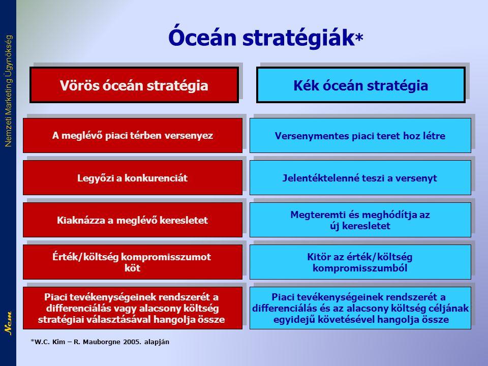 Óceán stratégiák * Versenymentes piaci teret hoz létre Vörös óceán stratégia Kék óceán stratégia A meglévő piaci térben versenyez Jelentéktelenné tesz