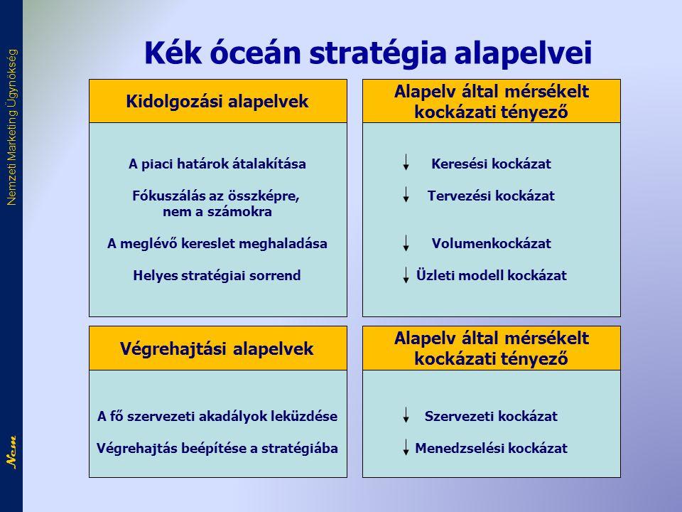 Kék óceán stratégia alapelvei A piaci határok átalakítása Fókuszálás az összképre, nem a számokra A meglévő kereslet meghaladása Helyes stratégiai sor